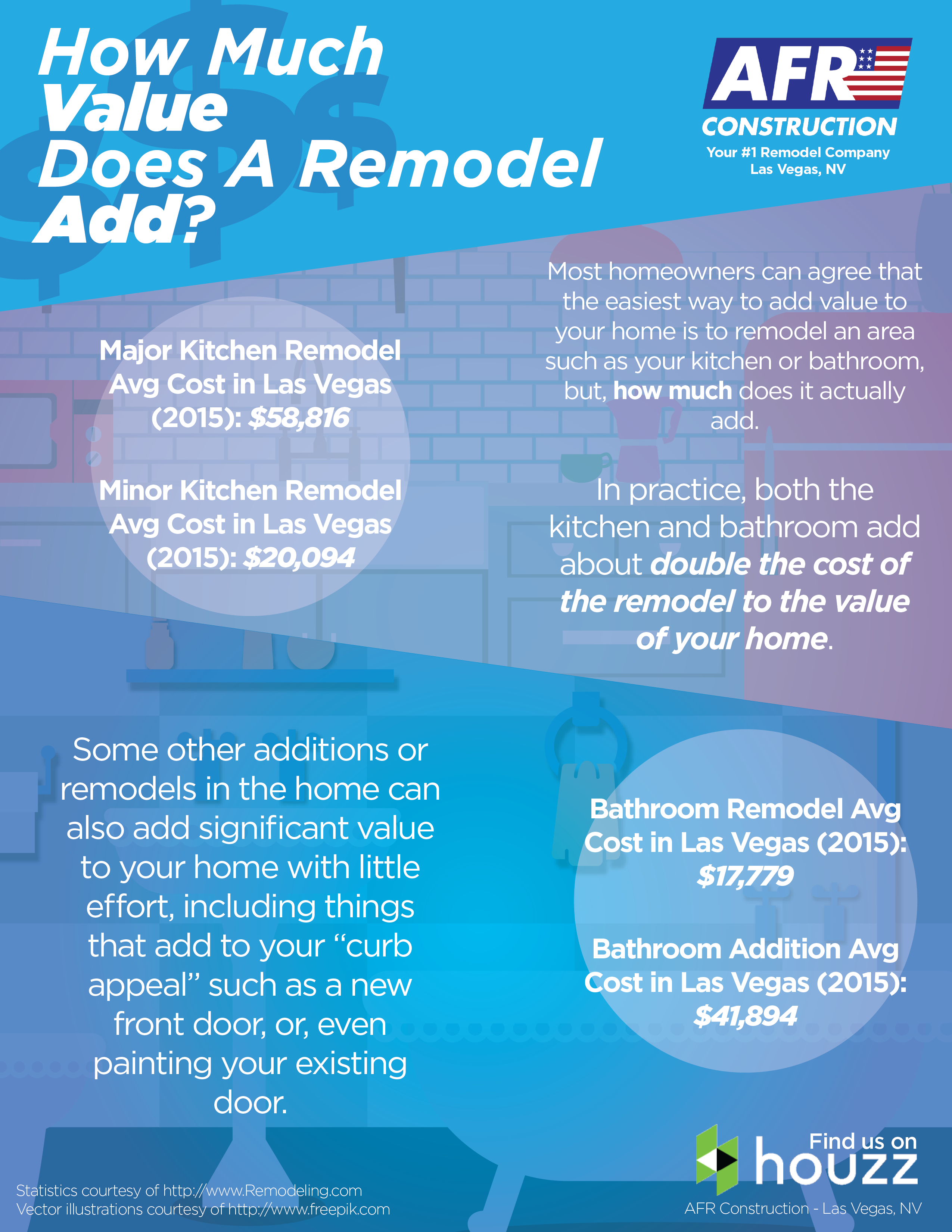 How much value does a bathroom add image bathroom 2017 for How much does a kitchen remodel add to home value
